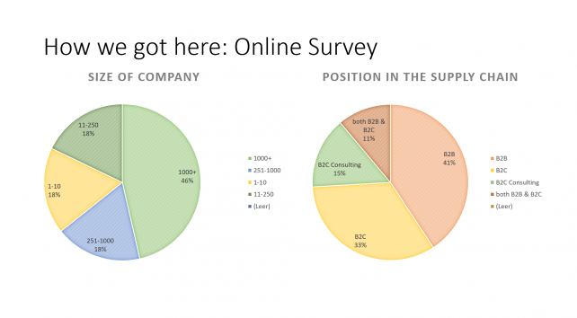Online survey: Participants